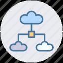 cloud, cloud computing, cloud network, internet, share, sharing
