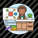 3, chemistry, classroom, desk, education, female, lecture, mindmap, school, teacher icon