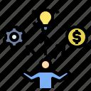 ability, entrepreneur, management, skill, talent