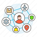 apps, content, digital, information, location, network, resource, security, setting, shop, software, user