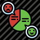 pie, chart, survey, results, customer, analysis